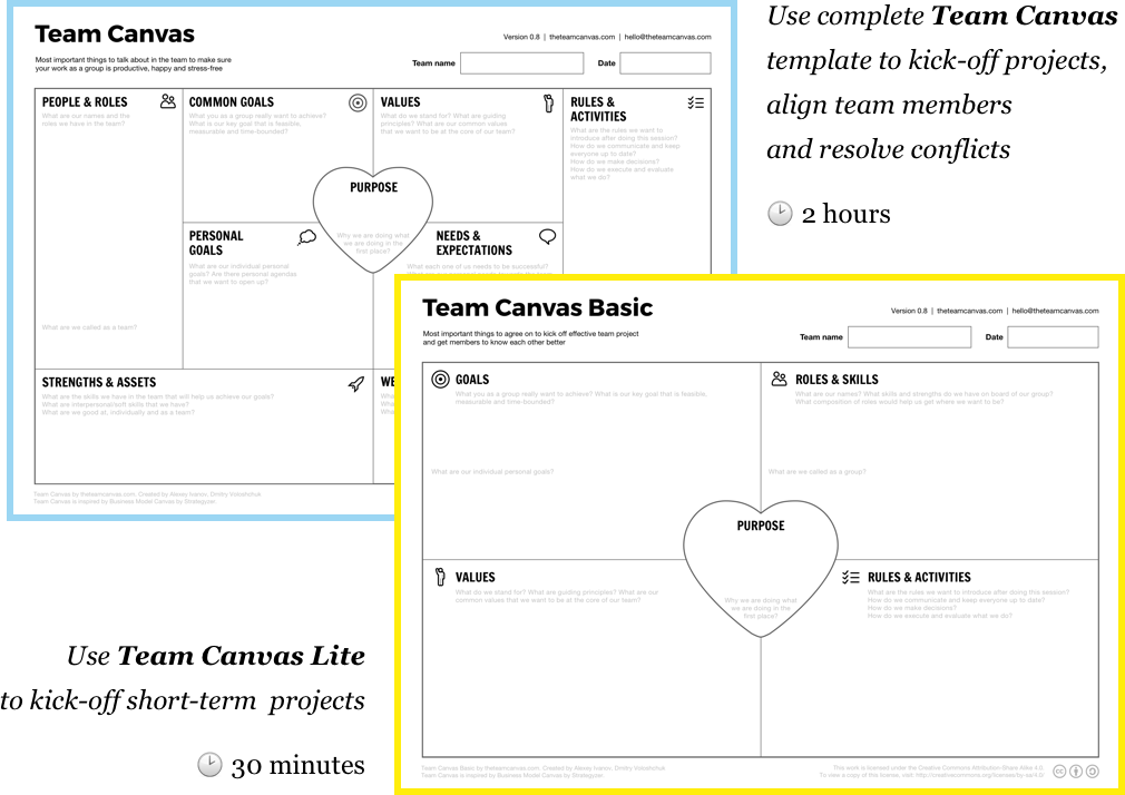 Team Canvas - Get Your Team on the Same Page